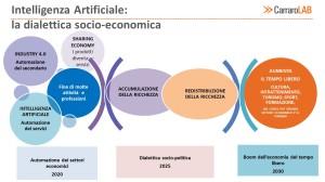 Impatto etico e sociale della Intelligenza Artificiale: uno scenario possibile
