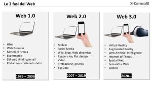 La 3 fasi del web 1.0, 2.0, 3.0