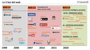 tendenze e protagonisti del web 1.0, 2.0 e 3.0